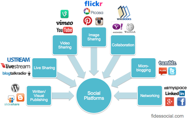 7 Types of Social Media Platforms | iBeFound