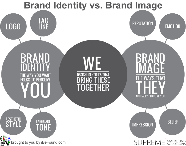 Merging brand identity with brand image | iBeFound