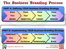 How to Define and Implement YOUR Business Branding Strategy