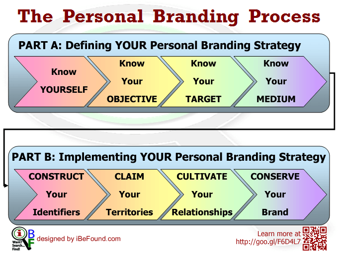 How to Define and Implement YOUR Personal Branding Strategy