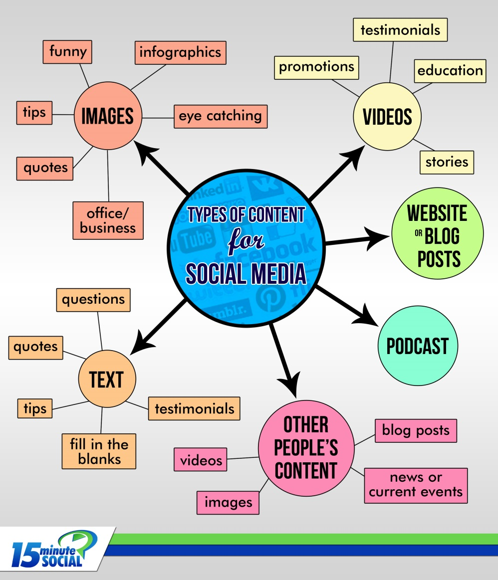 Types of Content for Social Media