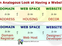 An analogous look at having a website