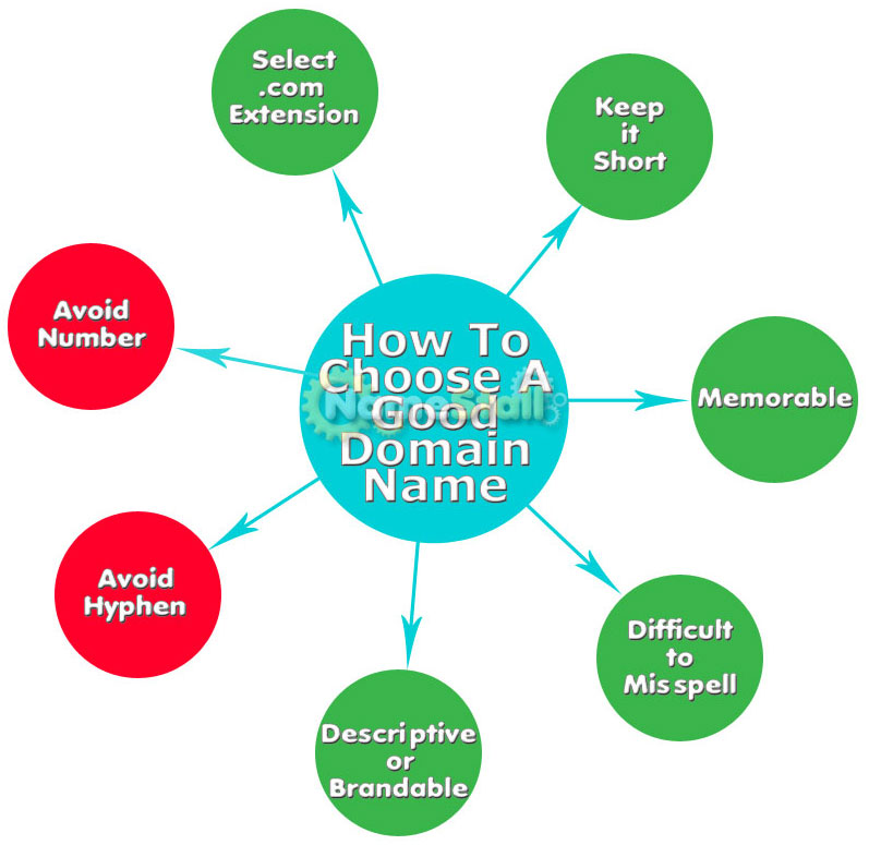 When choosing a domain name, remember these 7 criteria.
