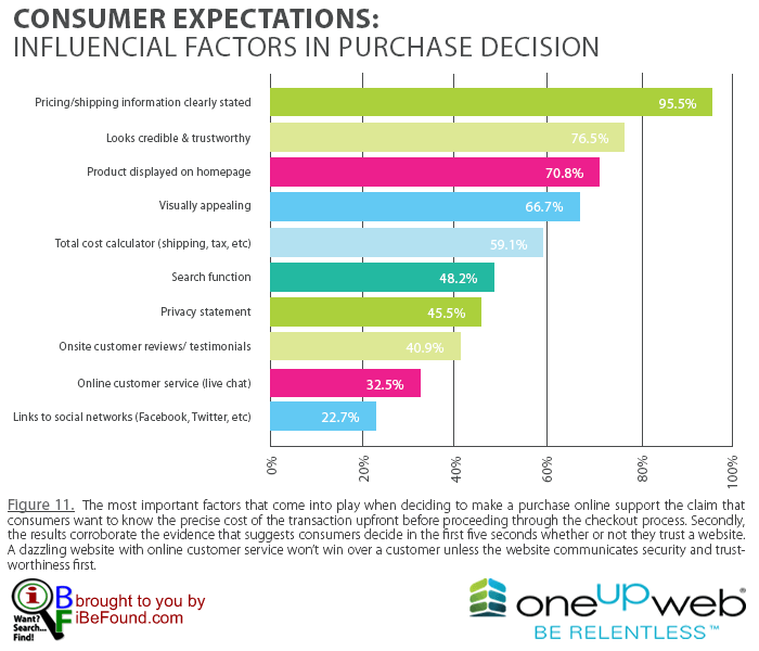 Top 10 consumer expectations that influence purchase decisions