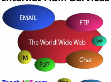 Main Internet Services