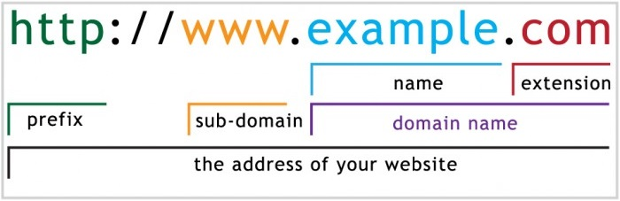 A URL dissected.