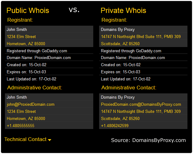 DomainByProxy Whois Comparison