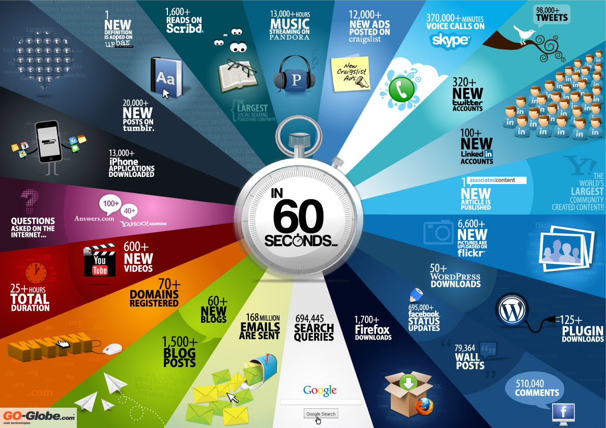 What happens in a Web minute.
