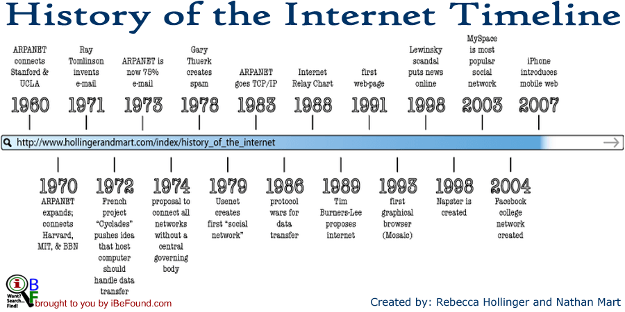 The Internet: a Timeline History